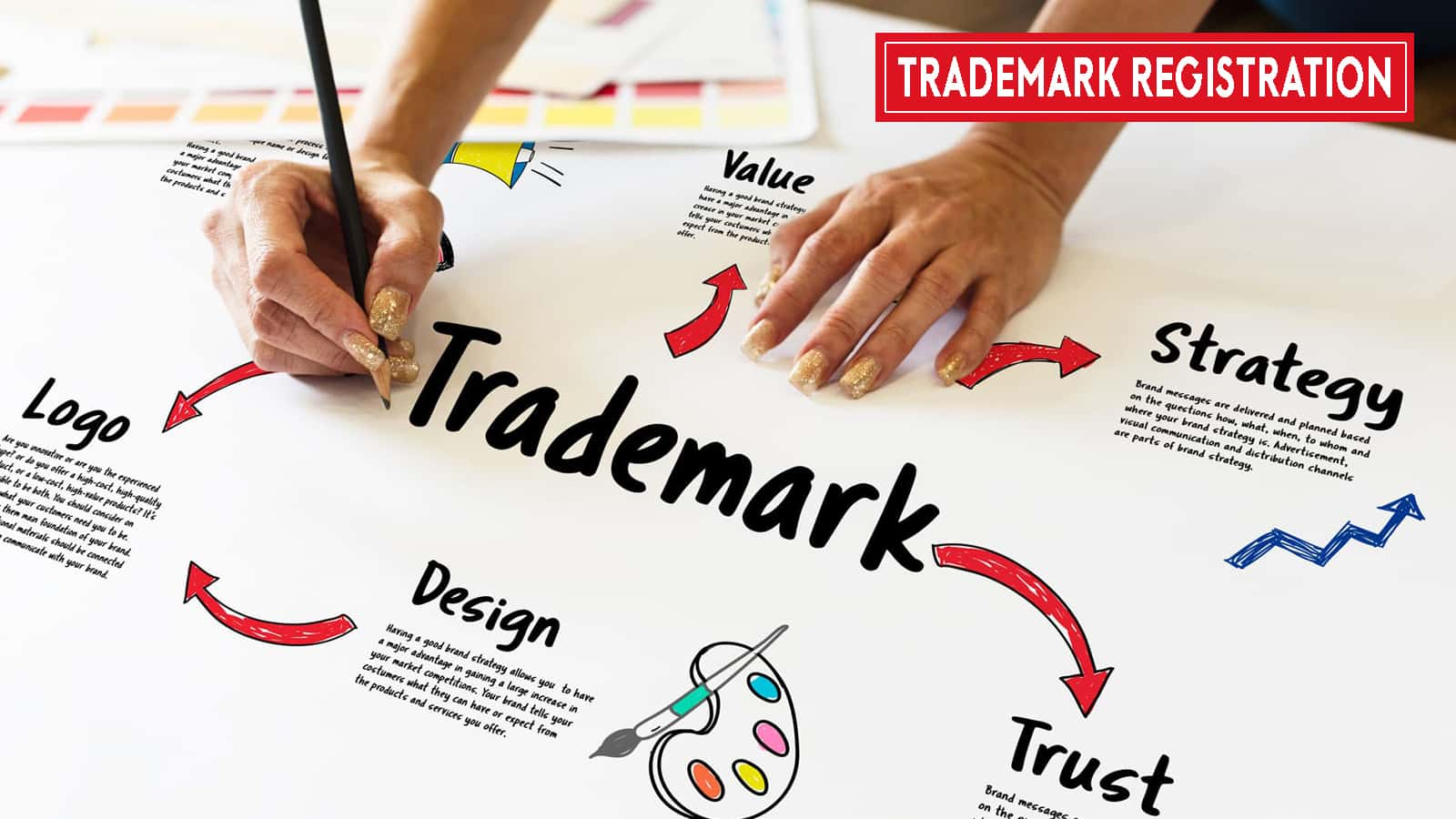 Important factors to help you register the trademark